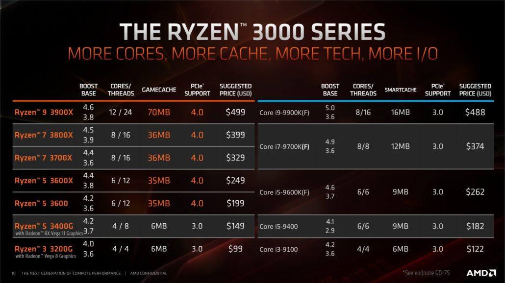 Comparativa de Ryzen contra Intel