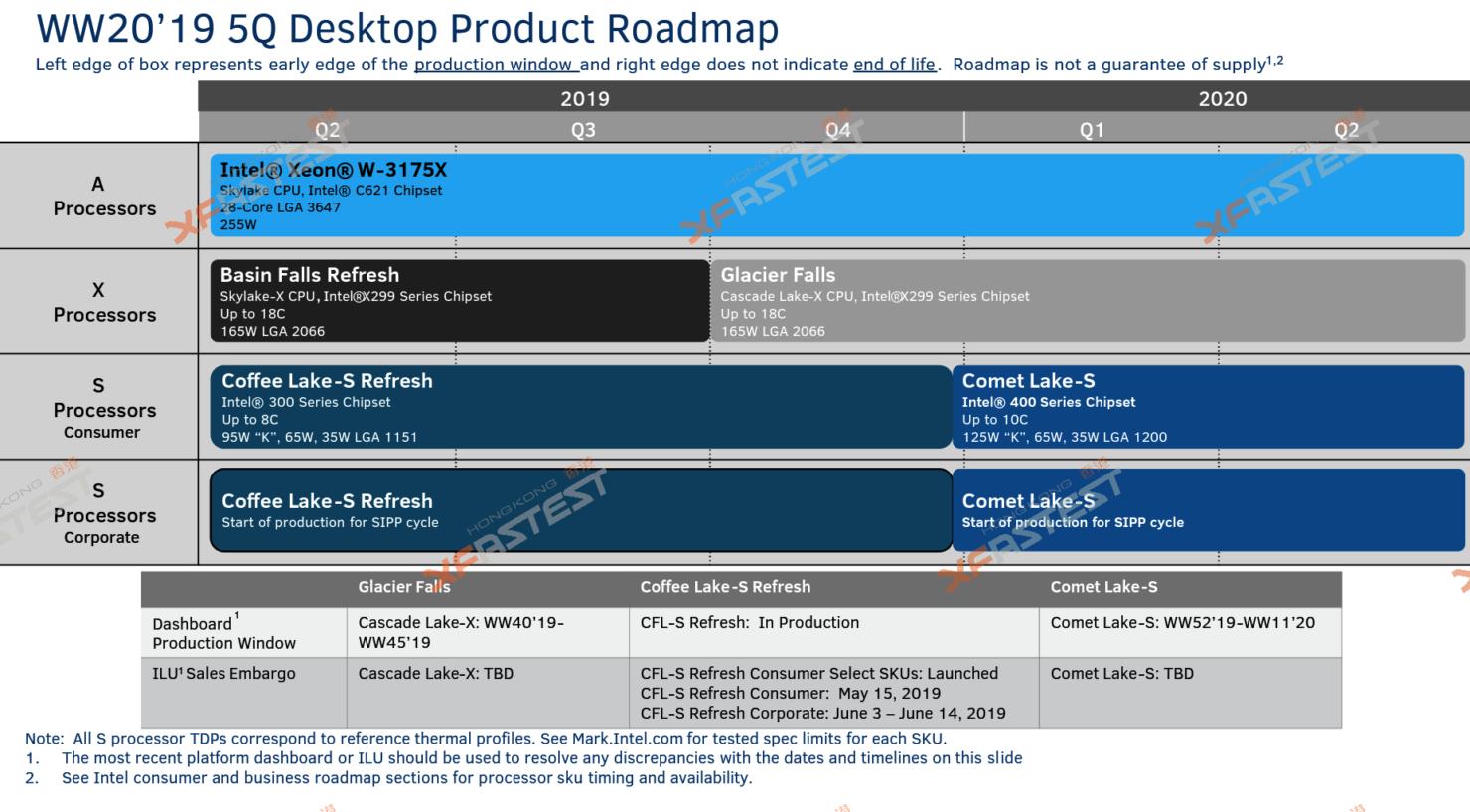 Hoja de ruta de Intel de cara a 2019 y 2020
