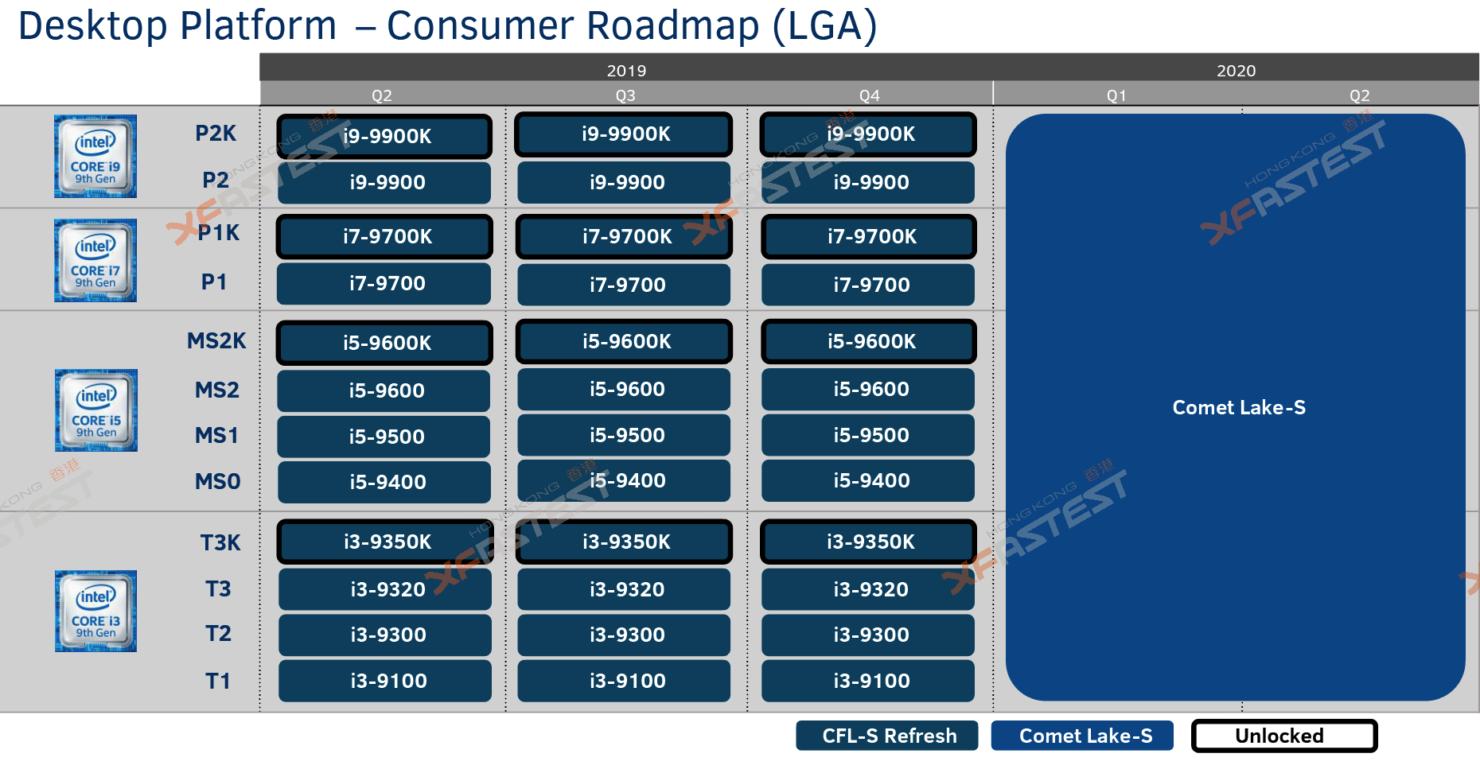 La hoja de ruta de los nuevos Intel Comet Lake muestra cuáles serán las intenciones de Intel en 2020