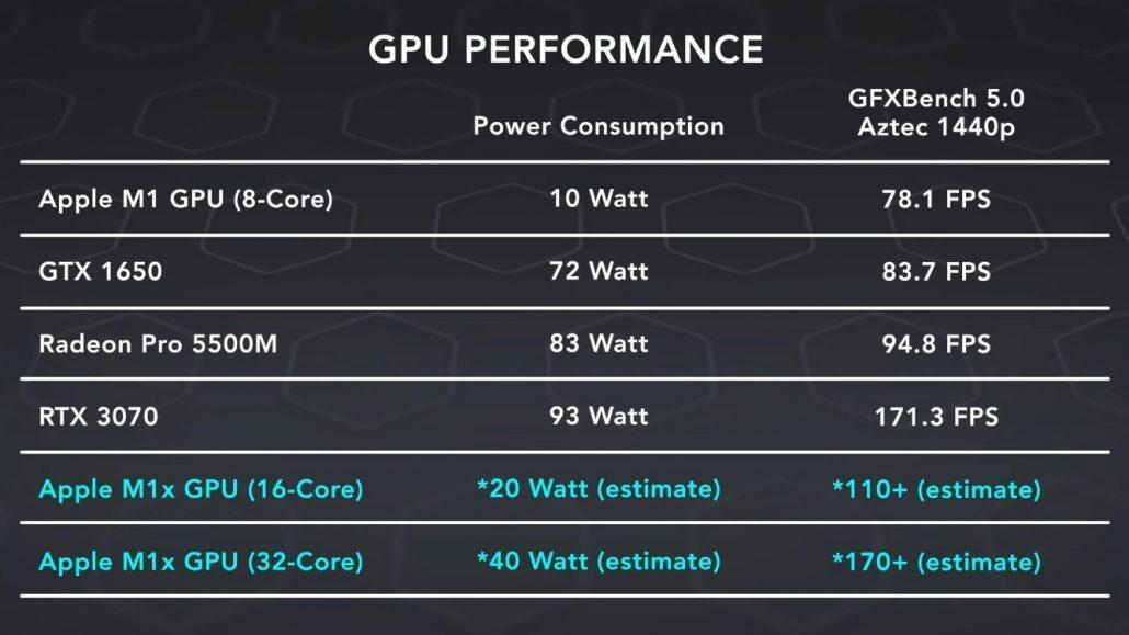 Comparativa de rendimiento del Apple M1x