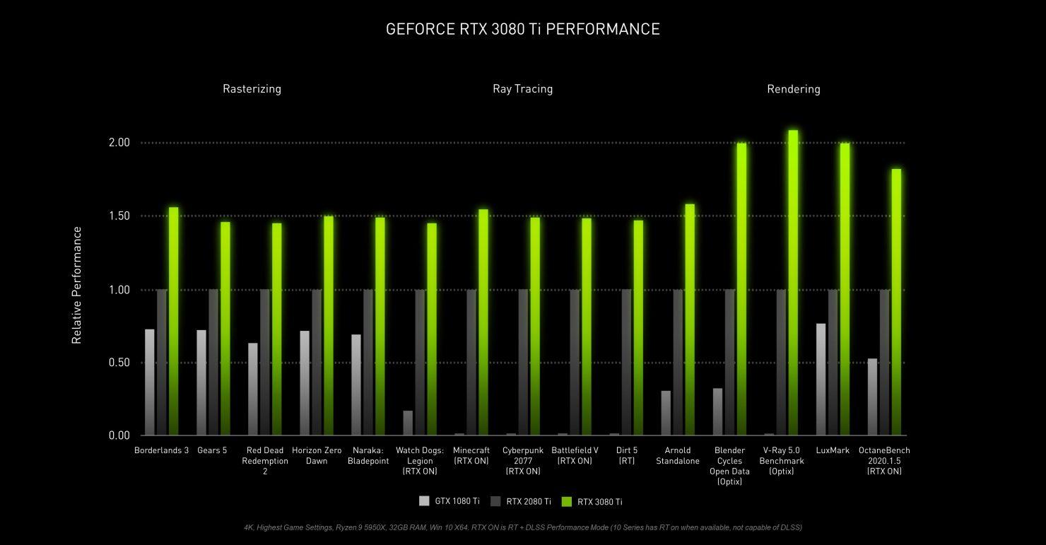 Comparativa de rendimiento de la RTX 3080 Ti